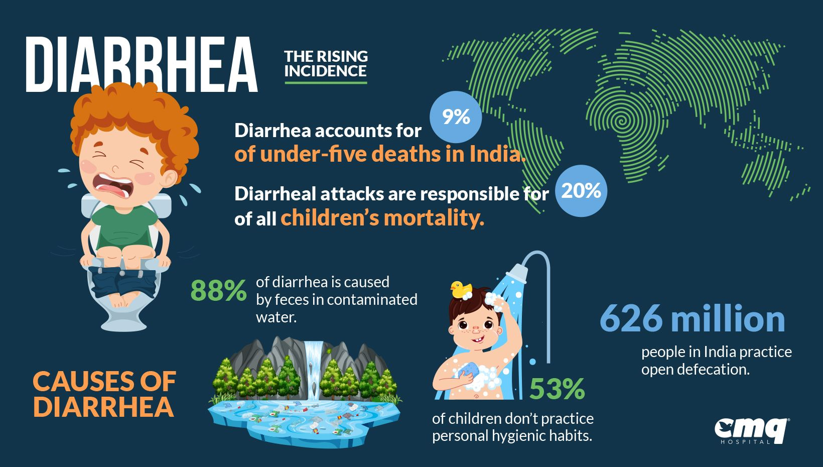 Diarrhea The Rising Incidence
