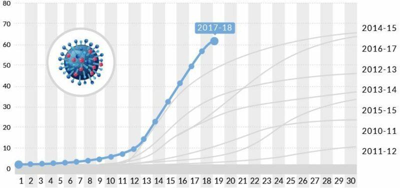 Número de hospitalizaciones confirmadas de influenza, 2010-2017