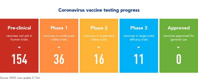 Coronavirus vaccine testing progress