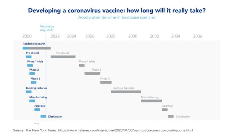 Developing a Coronavirus vaccine