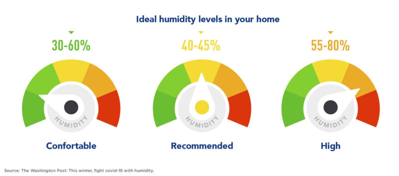 Humidity levels in your home