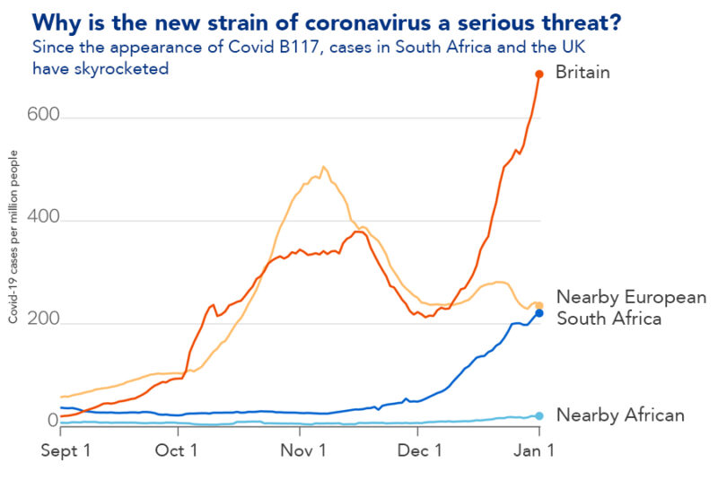 Why is the new strain of coronavirus a serious threat?