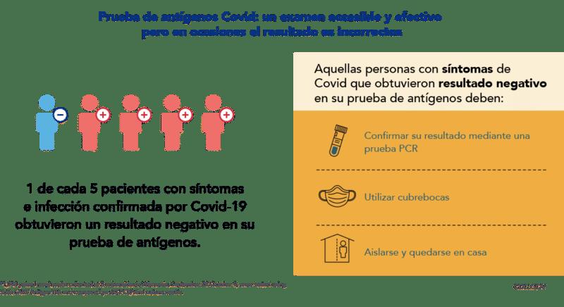 Prueba de Antigenos Covid-19