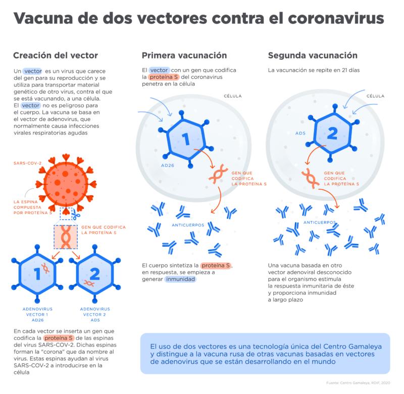¿Cómo funciona la vacuna rusa Sputnik V?